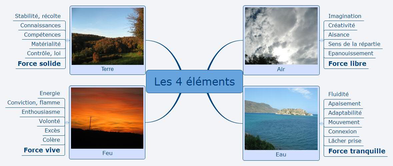 Notre concept des 4 éléments